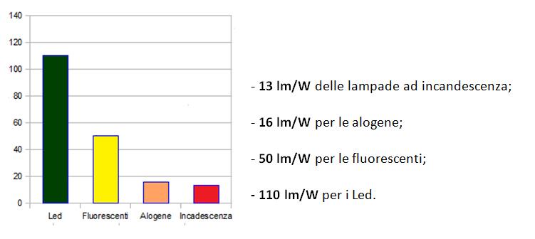 Tabella Di Conversione Lampade A Led.Replacement Illuminazione Tradizionale Con Luce Led